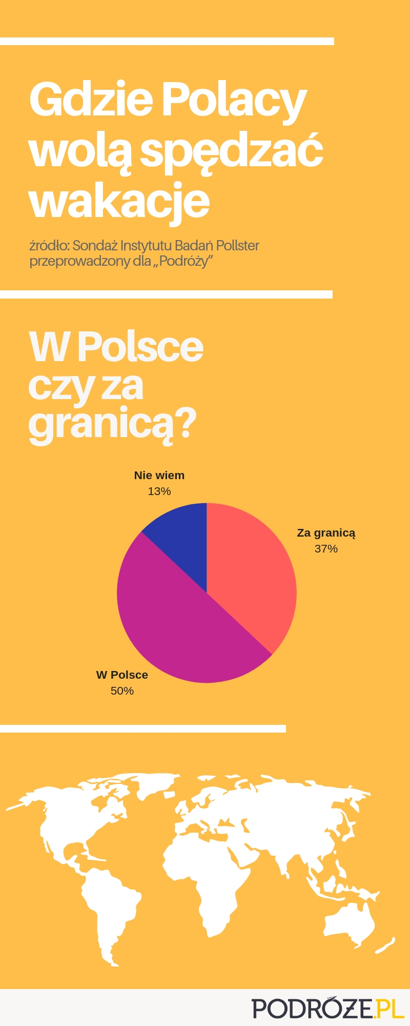 Wakacje w Polsce czy za granicą - infografika